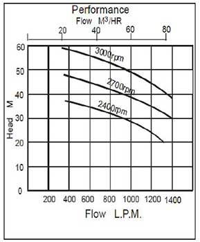 Falcon 352DF Performance Chart