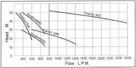 Fuel Transfer Pumps Performance Chart