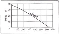Kestrel 5000 Performance Chart